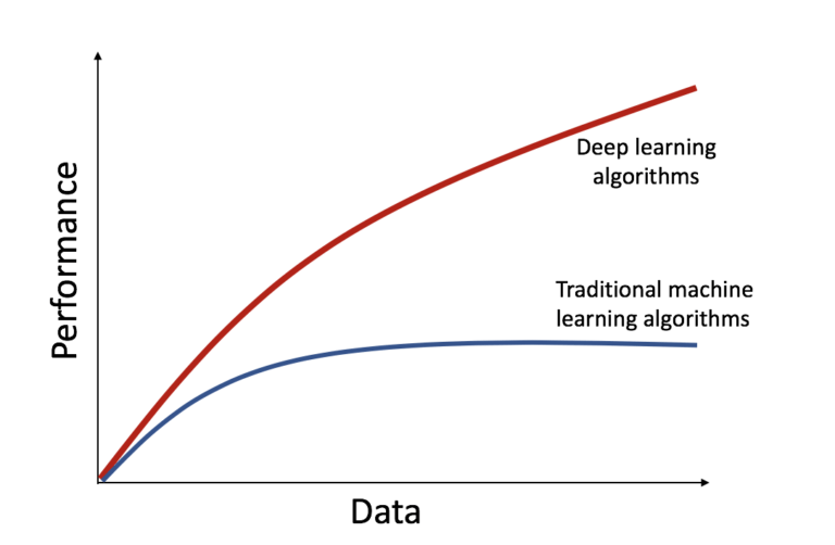 Deep Learning VS Traditional machine performance